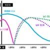 COVID-19:素人ネタ「PCR検査Ct値」談義