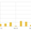 ブログの1日の訪問者数が300人突破!野球ファンしか見てないブログの典型