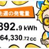 11/1〜11/7の総発電量