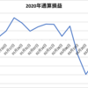 【週間収支報告(4/6~4/10)】先週比+$781