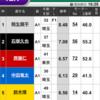 G1関東地区選手権優勝戦予想!!