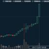 ビットコイン実験。チャートを平均値で見る 18.01.08