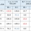 【高金利通貨】リラ円が上昇中です!積み立てタイミング最高。17.6円でも買えました。このまま上に上がれば最強トレードができます。5月のスワップ平均も5社で安定感抜群。