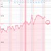 【13】高温期14日目:ルトラール効果いつまで続くか?