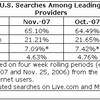 Google 65.10%、Yahoo! 21.21% - 2007年11月米検索シェア - Hitwise調査