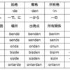 第1部・第3課「名詞の格」(p71-73)