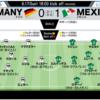 ロシアワールドカップ 前回大会優勝国 ドイツがメキシコに敗れた理由とは?