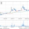 (株)セキチュー (9976) 現在の状況 株式