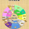 2017年4月 収入985,237 支出450,193【共働き家計簿公開】