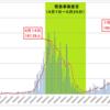15日、東京都感染者数4月を超えて最悪のピークを記録〜本当に今「Go To キャンペーン」で感染者を地方にばらまくのか?