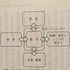 生活保障ー排除しない社会へ(著:宮本太郎)、共生保障ー<支え合い>の戦略(著:宮本太郎)を読みました
