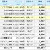 8月発電量 大公開(Trina両面×HUAWEI, JinKO両面×SMA etc...)今月はダメダメでしたね~(>_<)