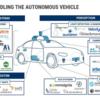 自動運転技術を手掛ける企業の技術動向: RADAR編