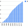 1990年から小田急電鉄を積み立てるとどうなるか