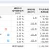 2020/09の資産運用結果