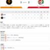 2020-06-23 カープ第4戦(東京ドーム)●2対3 巨人 (2勝2敗0分)貧打で完敗。点差以上に巨人との差を感じた。