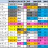 【明日のメインレース偏差値予想(阪神・小倉)】2021/3/7(日)
