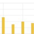はてなブログのアクセス数のグラフが波打つ