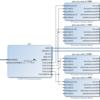 SDSoC 2015.4でPYNQのOverlayを開発する(2)
