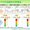 何を使っていますか?統合性疾患活動性指標 DAS28, CDAI, SDAI使い分け