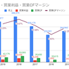 【銘柄分析】RDSb(ロイヤルダッチシェル)配当利回り7%以上