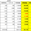 12月14日 日本株状況 EV関連銘柄とサラリーマン