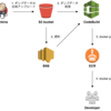 開発用データ入り MySQL Docker イメージを作成する仕組みを AWS CodeBuild で構築したよ