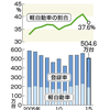 販売台数が減少していたのは軽自動車だけだった。普通車にはたいした変動なし『【図解・経済産業】国内新車販売台数の増減率(最新)』。時事ドットコム。