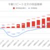 【FX少額投資/手動リピート注文】運用13週目の利益は+305円(累計2,529円)でした