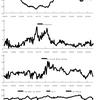 米国の金融政策と財政政策の戦略的な相互作用