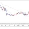 FX投資戦略 2020年2月8日 FXトレード反省