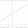 【レイティング・ランキングの数理】 スプラトゥーンとポケモンのレート計算式を読み解く