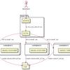 Linux環境でのインストールスクリプト確認用にdocker-composeを整備する