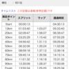 2019年丹後ウルトラマラソン100km回走録(終)ゴール後のこと。。