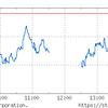 安値更新。中小型株下落。SQが目先の底と見るなら買い。
