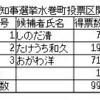 統一地方選・福岡県知事選挙水巻町投票区開票結果