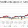 米国株投資 3年8ヶ月 850万円(評価額)