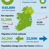 アイルランド共和国の人口が 170 年ぶりに 500 万人を突破
