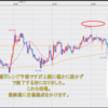FX米ドル見通しチャート分析|環境認識、初心者へ2020年12月第4週