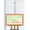 北海道・女満別では30.2℃を観測し今年初の真夏日に!フェーン現象の影響!!