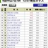 9/23(日)  中山6Rの予想