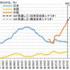 中国経済の危険な借金依存体質