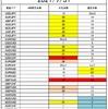 FX サイクル理論 今後の戦略(8/2~)