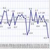 bash で GDP名目成長率を計算