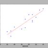 Python3(pandas, StatsModels)で、単回帰分析。regression.linear_model.OLS()