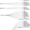 D3.jsによるデータビジュアライゼーション-樹形図(d3-hierarchy・Treeview)まとめ