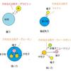 重力の謎に関する7つのナニナニ性
