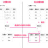 【DB】分散DBシステムのテーブル結合