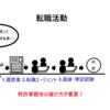 特許事務所への転職サイトマップ(完全版)|未経験者、40~50代も転職可能です