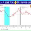 6月鉱工業指数まとめ-6月の鉱工業生産は前月比2.3%と大幅上昇、この結果4-6月期も前期比0.2%上昇と2期連続のマイナスを避けられた。先行き7、8月は強気の生産計画